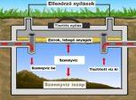 1. Műanyag szennyvízgyűjtő tartályok